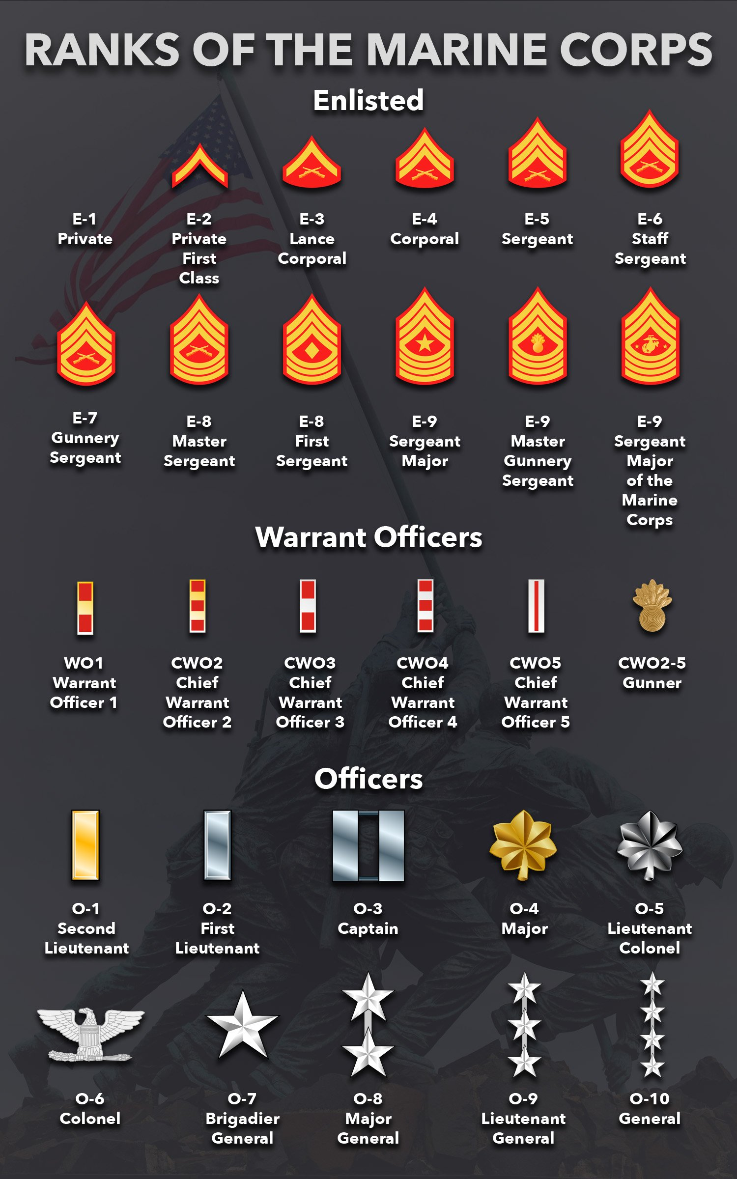 Marine Corps ranks in ascending order with rank insignia and pay grade.